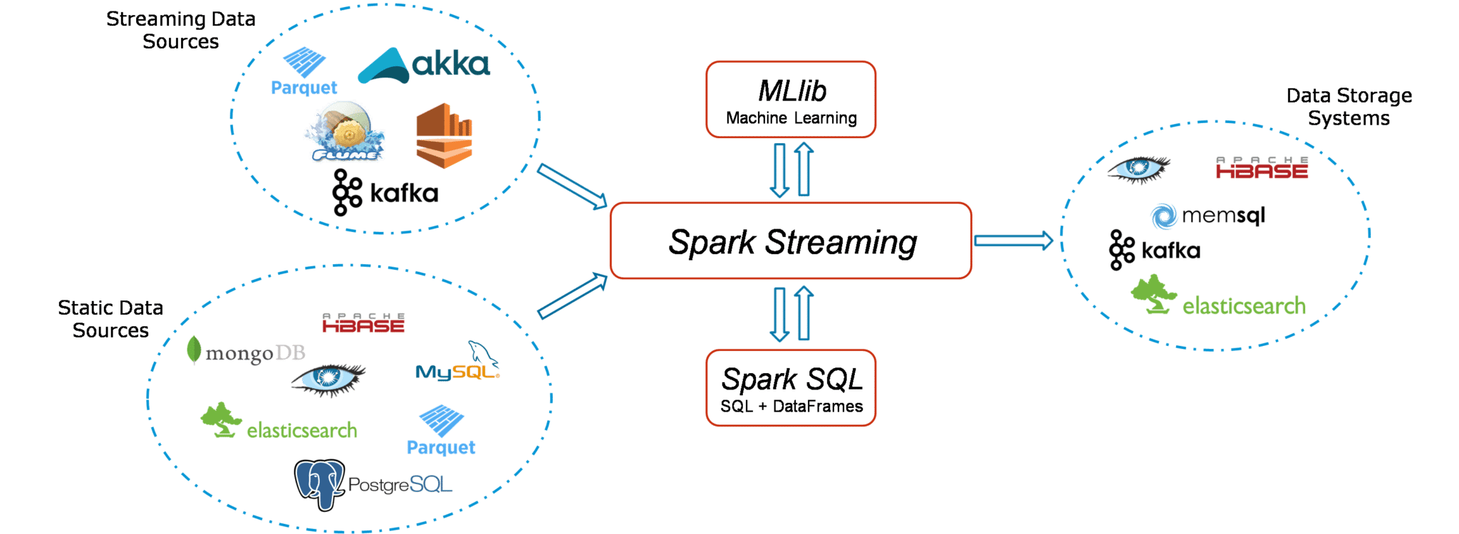 Learning Apache Spark Streaming API - Life is a File 📁